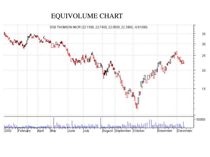 EQUIVOLUME CHART