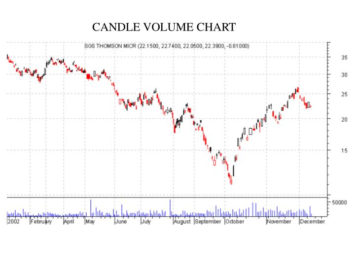 CANDLE VOLUME CHART