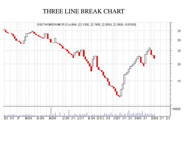 THREE LINE BREAK CHART