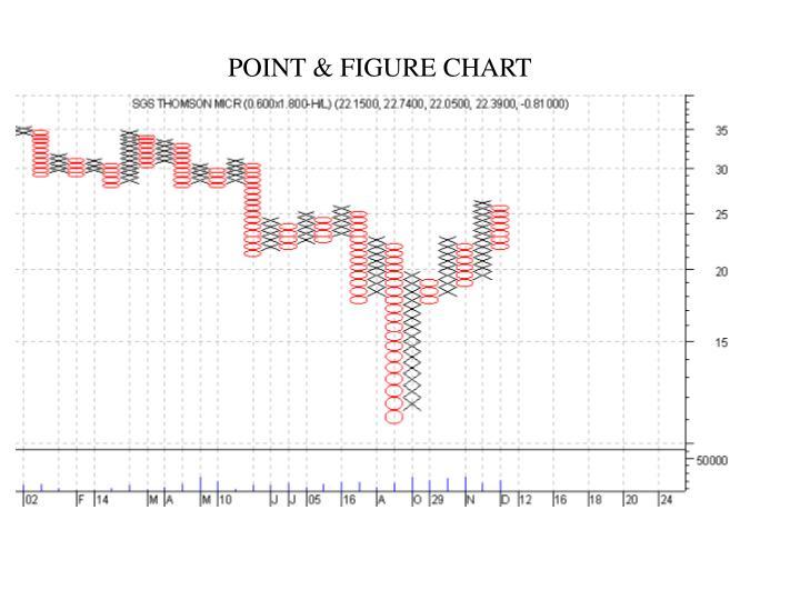 POINT & FIGURE CHART