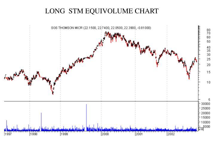 LONG  STM EQUIVOLUME CHART