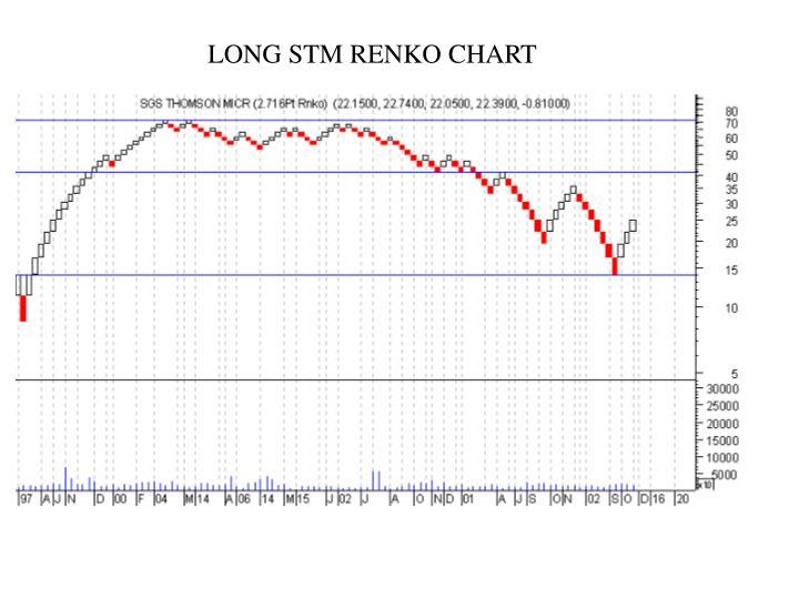 LONG STM RENKO CHART