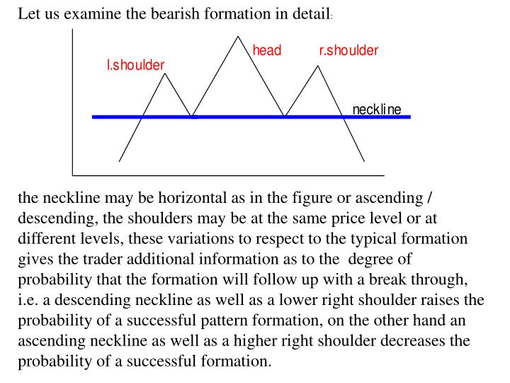 Let us examine the bearish formation in detail