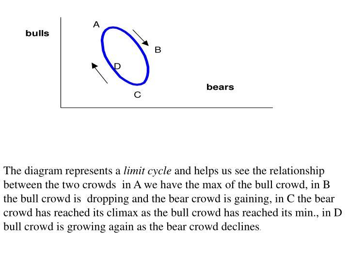 The diagram represents a