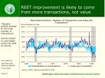 reet improvement is likely to come from more transactions not value