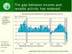 the gap between income and taxable activity has widened