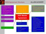 isda agreement structure