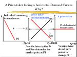a price taker facing a horizontal demand curves why