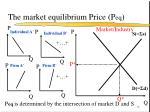 the market equilibrium price p eq