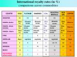 international royalty rates in comparisons across commodities