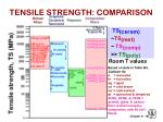 tensile strength comparison
