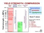 yield strength comparison