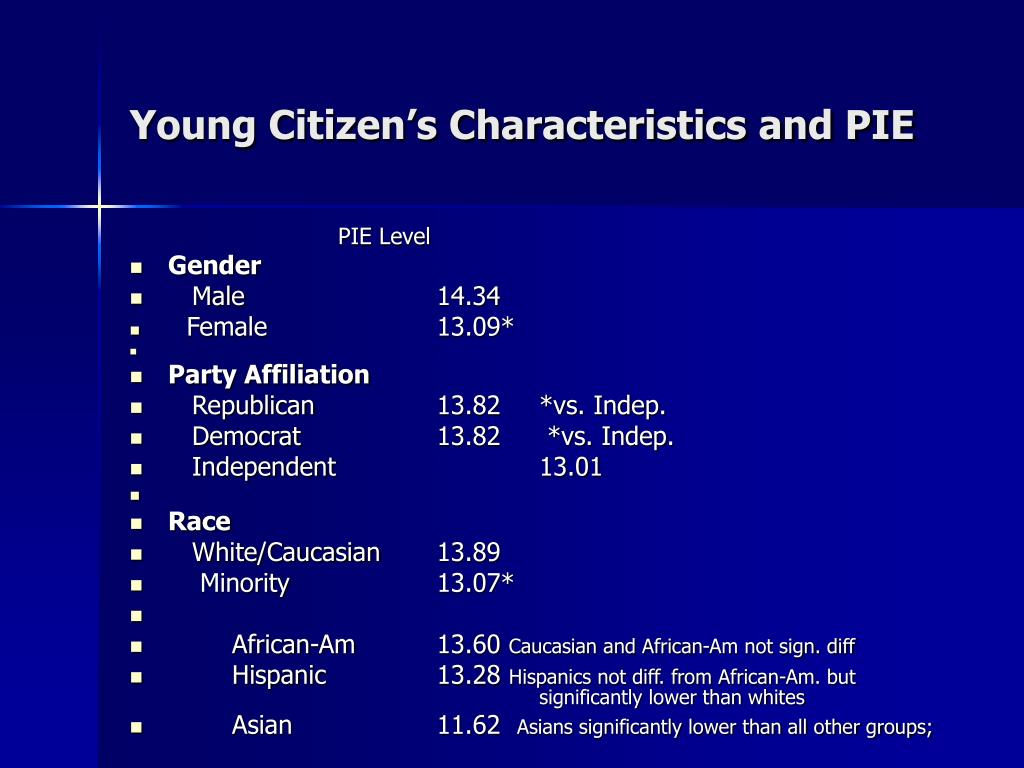 Young Citizen's Characteristics and PIE