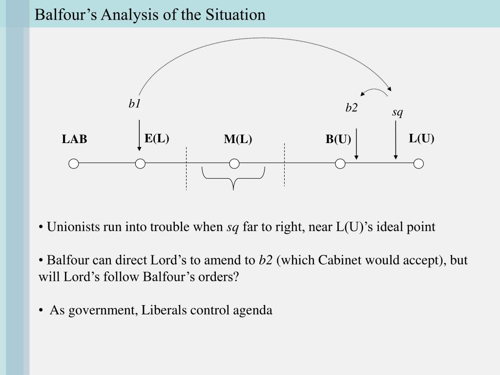 Balfour's Analysis of the Situation