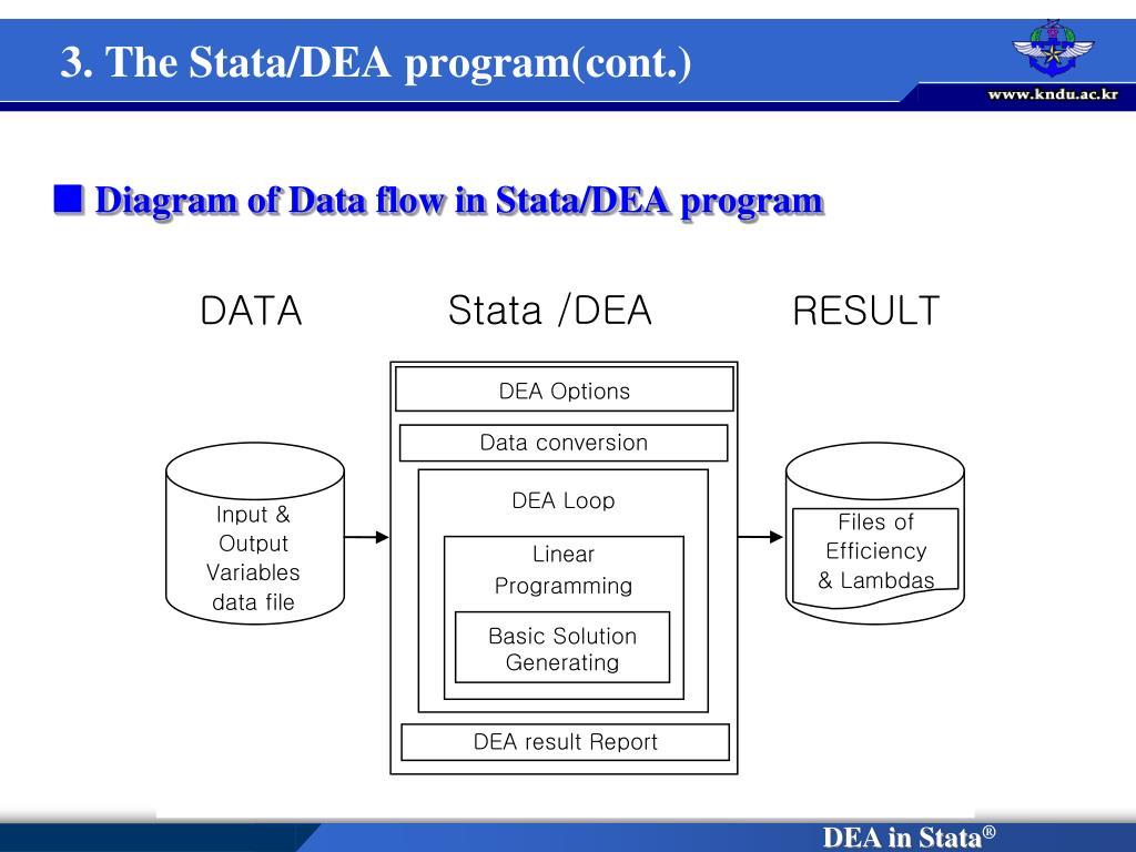 Diagram of Data flow in
