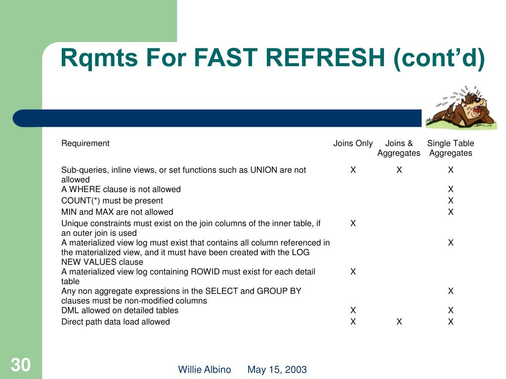 Rqmts For FAST REFRESH (cont'd)