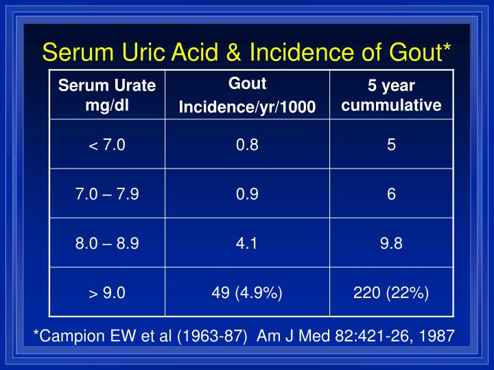 Serum Uric Acid & Incidence of Gout*