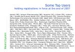 some top users holding registrations in force at the end of 2007
