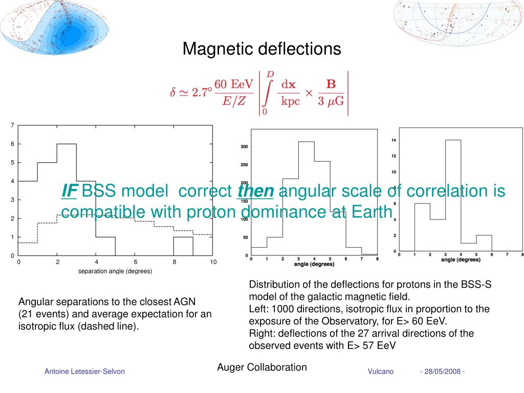 Magnetic deflections