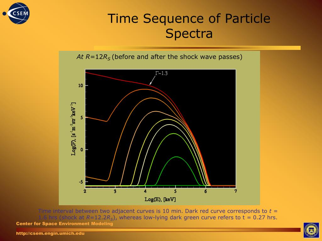 Time Sequence of Particle Spectra