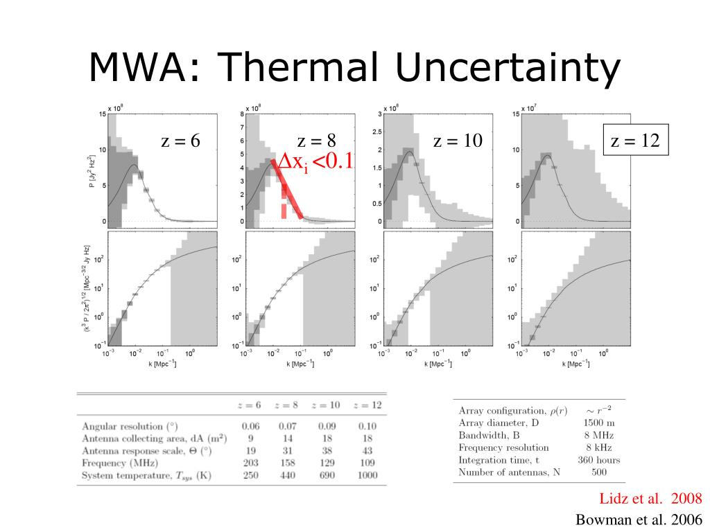 MWA: Thermal Uncertainty