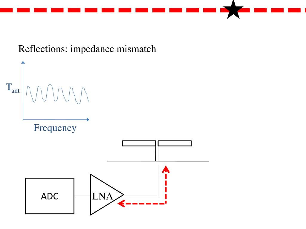 Reflections: impedance mismatch