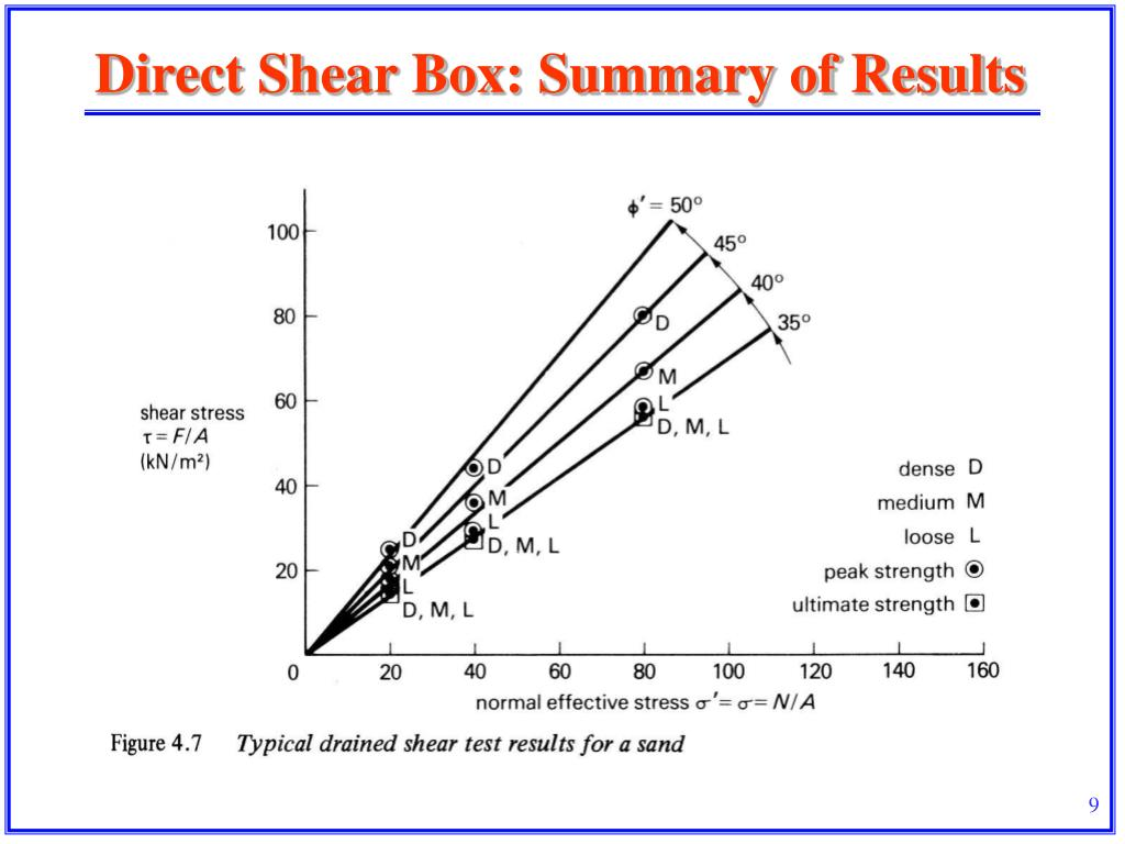 direct shear box test Civ e 353 - geotechnical engineering i direct shear test 2006 page 1 of 5 department of civil engineering purpose determine the shear strength of dry cohesionless sand with the direct shear box apparatus.