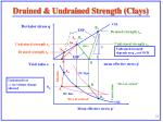 drained undrained strength clays