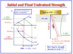 initial and final undrained strength