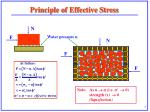 principle of effective stress