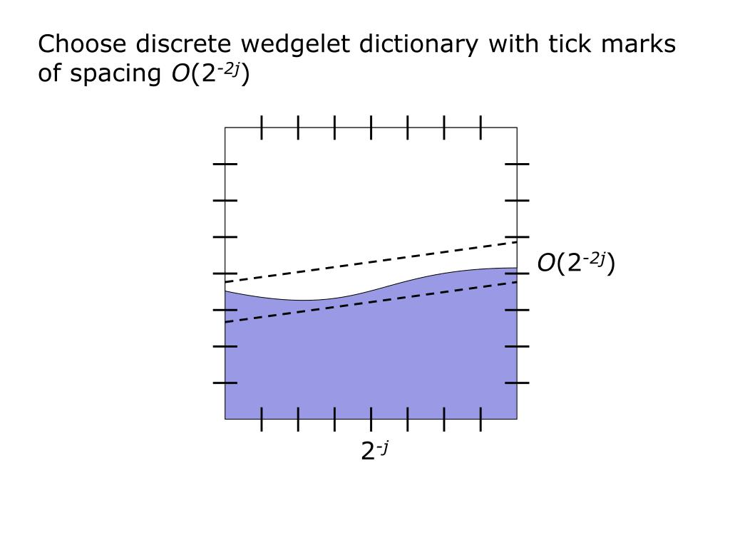 Choose discrete wedgelet dictionary with tick marks of spacing