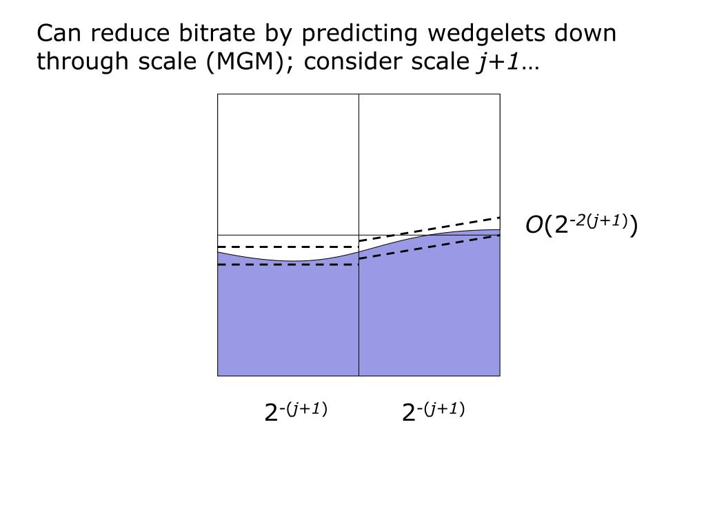 Can reduce bitrate by predicting wedgelets down through scale (MGM); consider scale