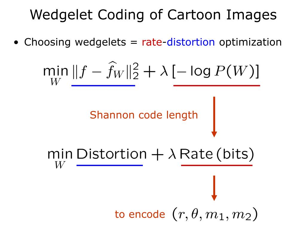 Wedgelet Coding of Cartoon Images