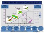 high performance computing as key enabler