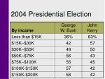 2004 presidential election