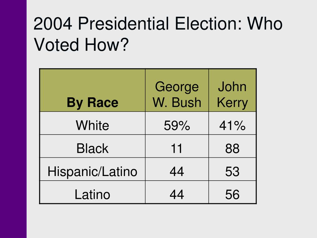 2004 Presidential Election: Who Voted How?