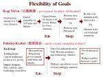 flexibility of goals
