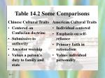 table 14 2 some comparisons