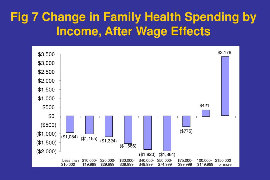 Fig 7 Change in Family Health Spending by Income, After Wage Effects