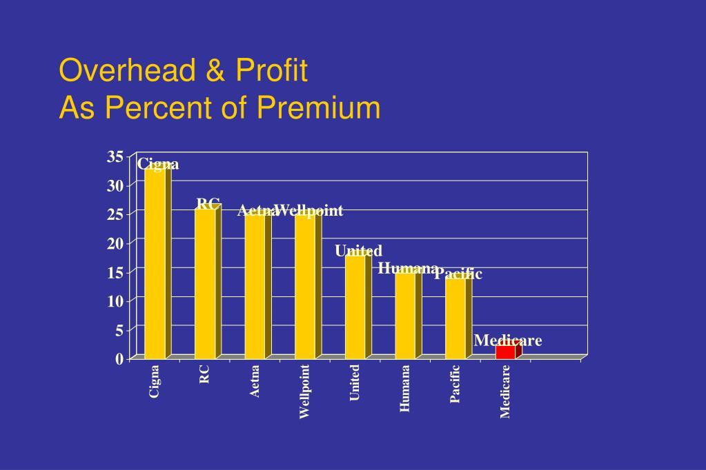 Overhead & Profit