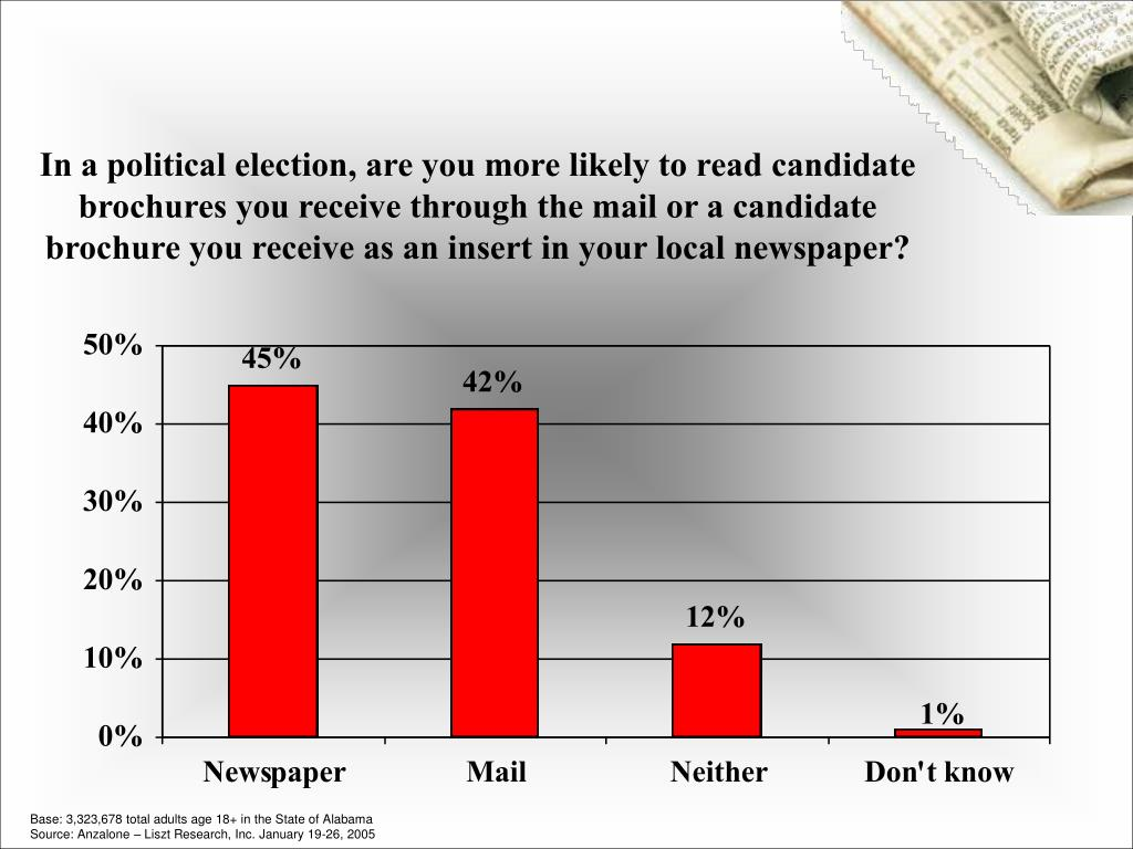 In a political election, are you more likely to read candidate brochures you receive through the mail or a candidate brochure you receive as an insert in your local newspaper?