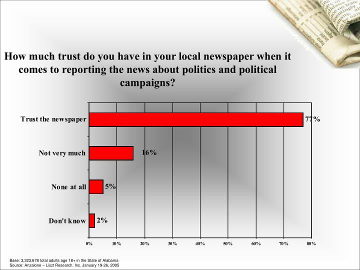 How much trust do you have in your local newspaper when it comes to reporting the news about politic...