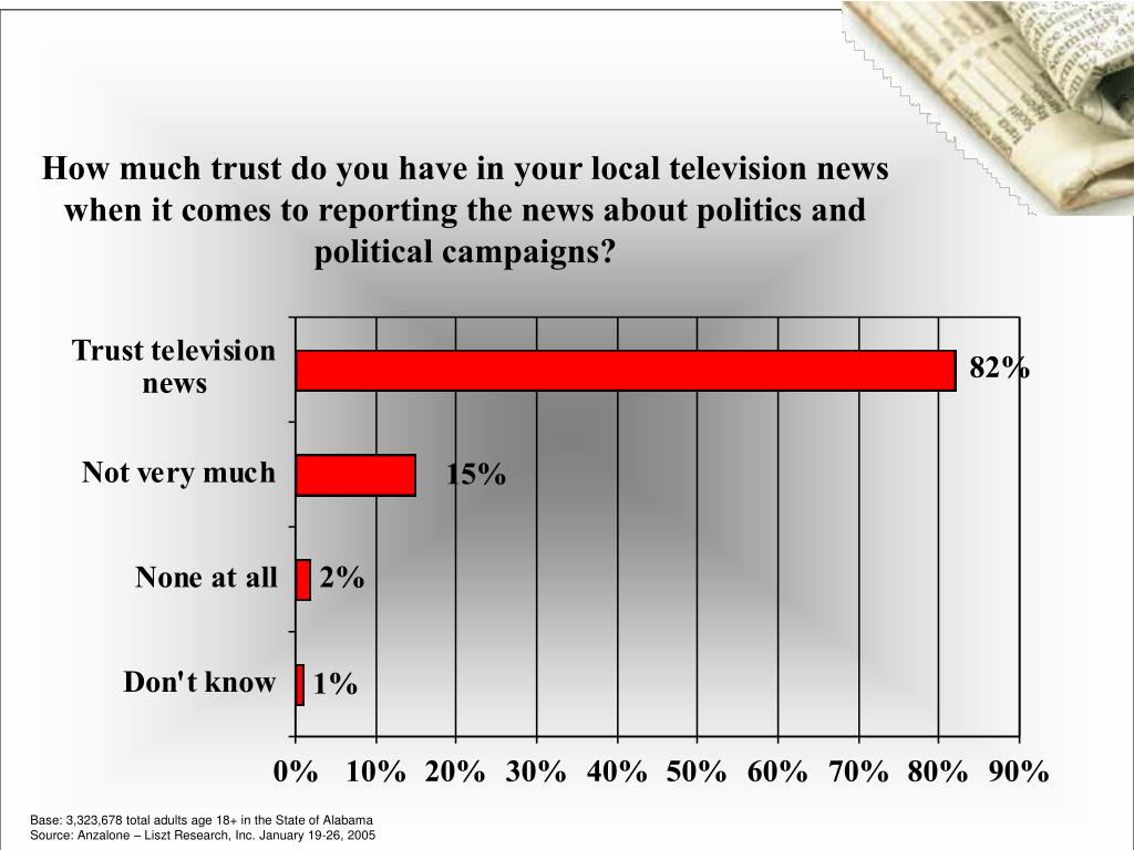 How much trust do you have in your local television news when it comes to reporting the news about politics and political campaigns?
