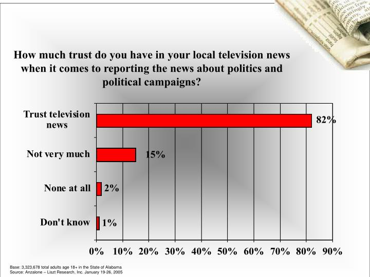 How much trust do you have in your local television news when it comes to reporting the news about p...