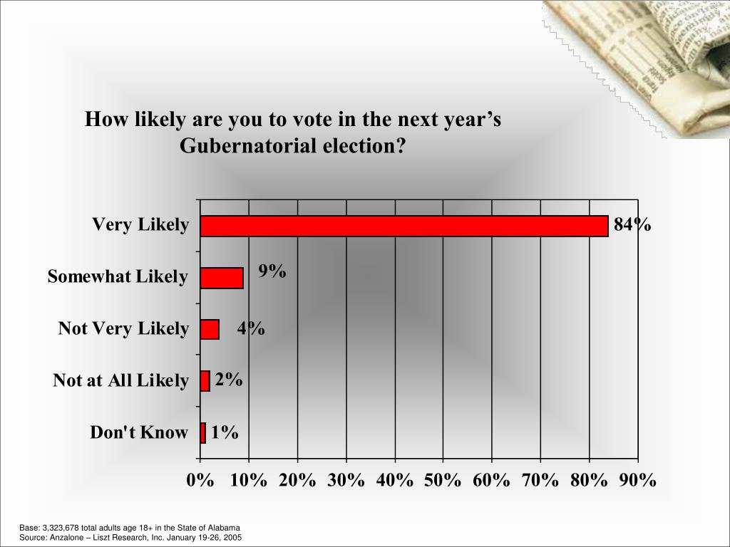 How likely are you to vote in the next year's