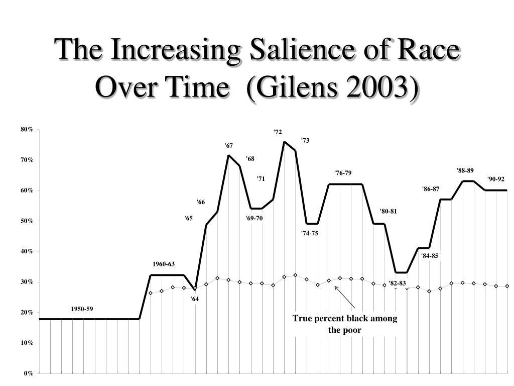 The Increasing Salience of Race Over Time  (Gilens 2003)