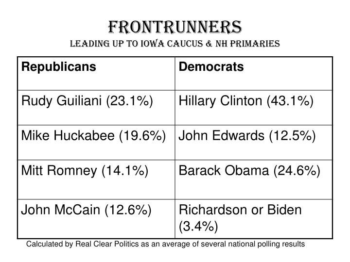 Frontrunners leading up to iowa caucus nh primaries