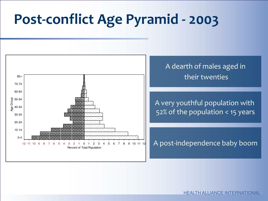Post-conflict Age Pyramid - 2003