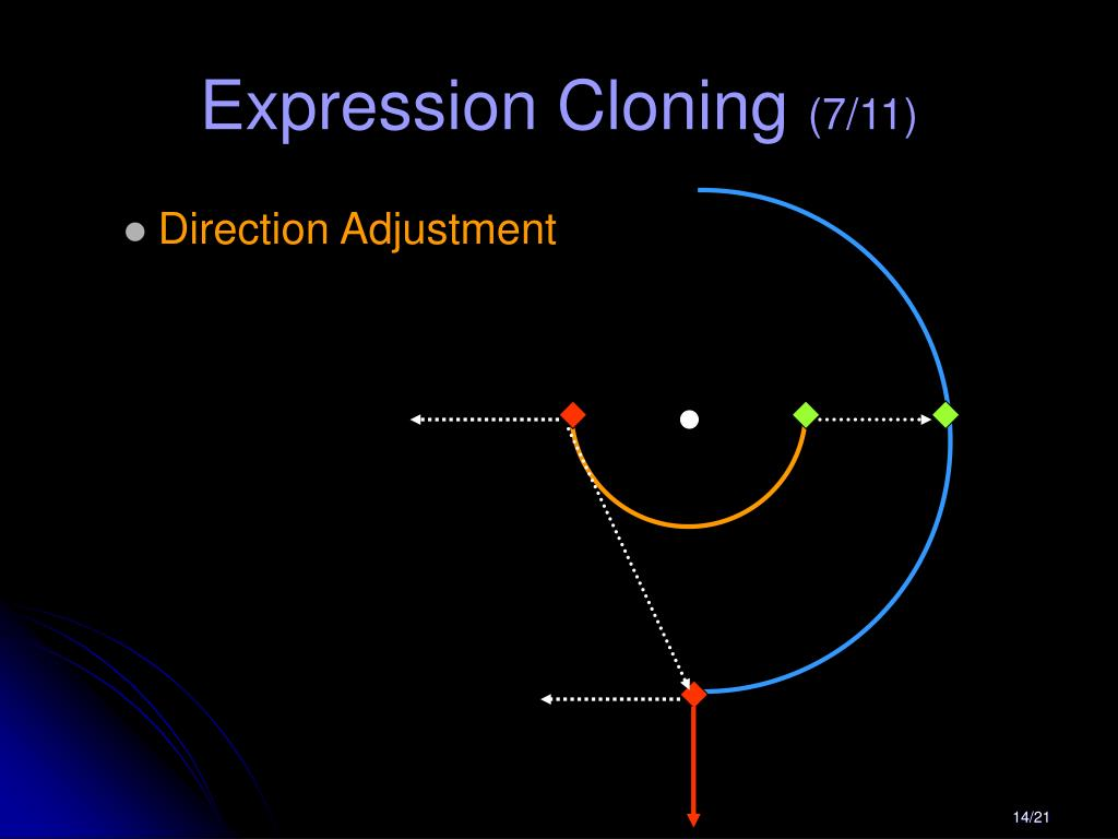 Expression Cloning