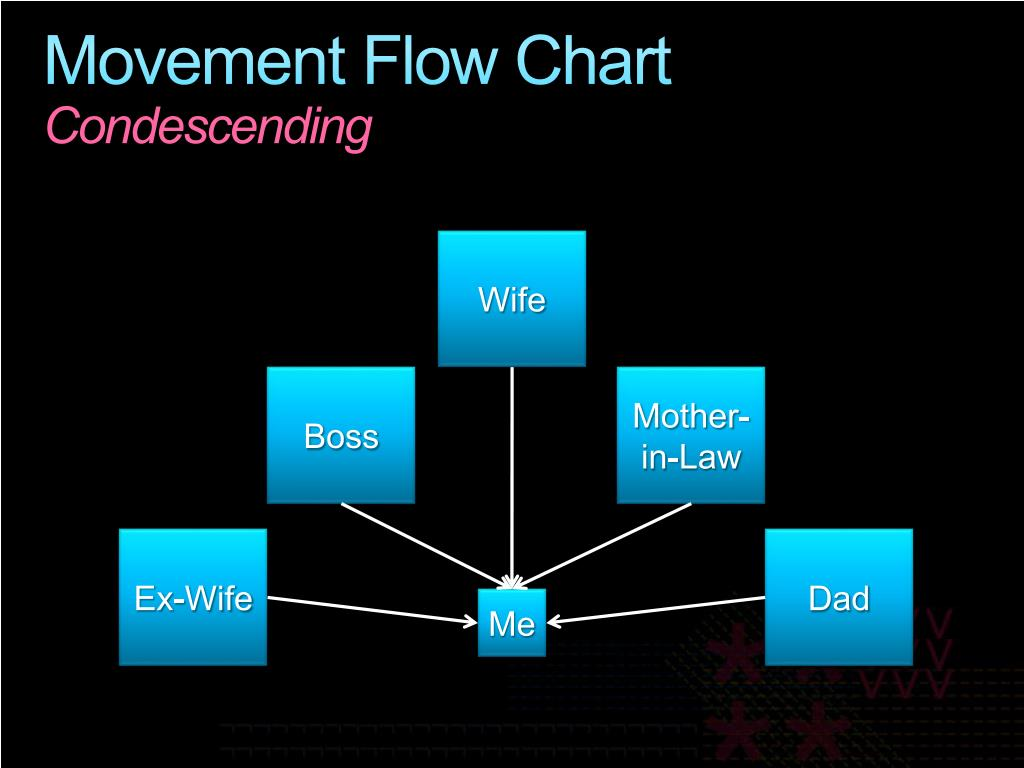 Movement Flow Chart